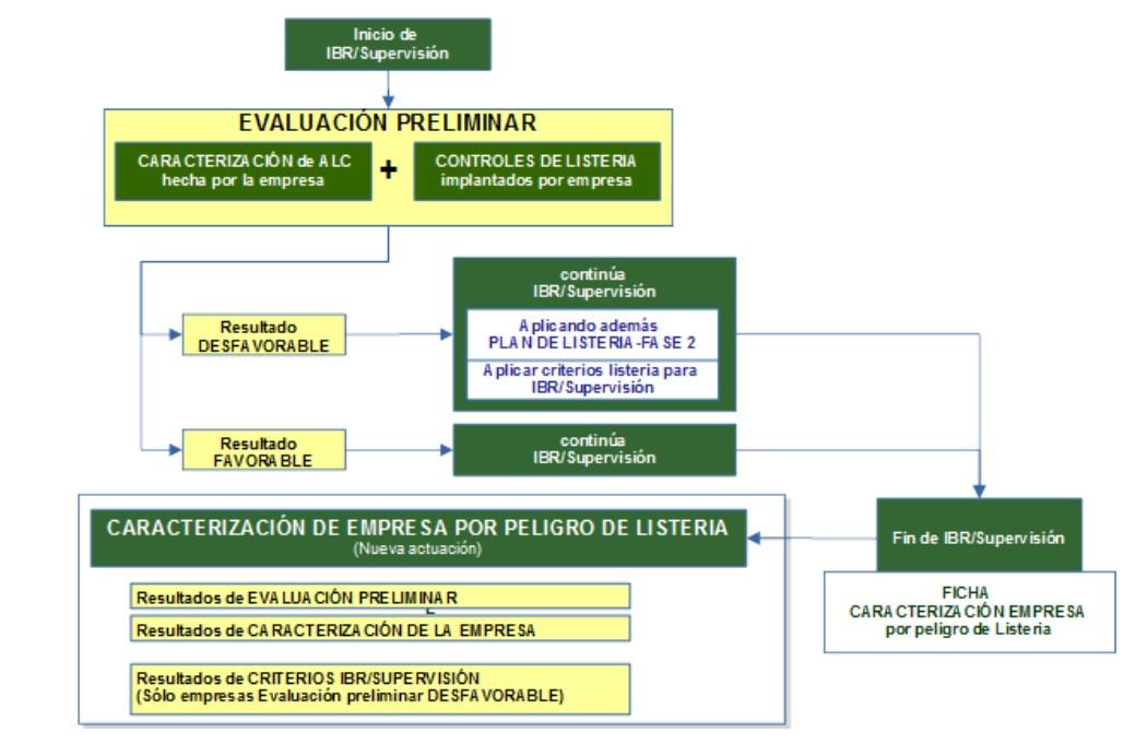 Plan extraordinario de Listeria monocytogenes_LaboratorioAnalíticoBioclínico